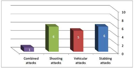 Distribution of fatalities according to type of attack, 2017