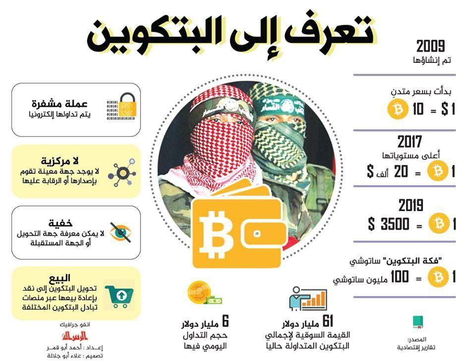 Infographic explaining what Bitcoin is (Al-Resalah.Net, January 30, 2019)