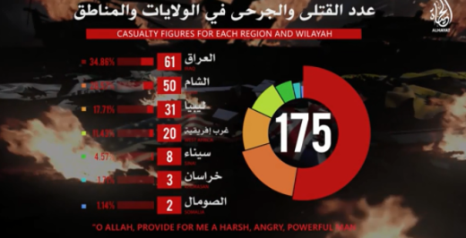 Overall summary of the number of enemies killed and wounded by ISIS in the organization's various provinces around the world between December 20 and 26, 2018 (ISIS's Al-Hayat Foundation, December 27, 2018)