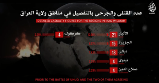 Summary of data for the period from December 20 to 26, 2018: The number of enemies killed by ISIS in the Iraq Province by region (ISIS's Al-Hayat Foundation, December 27, 2018).