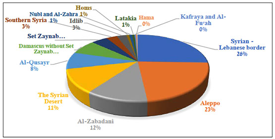 Segmentation of the Hezbollah fatalities by place of death