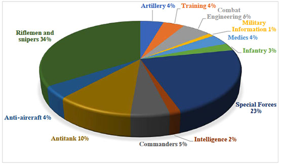 Fatalities by military specialization
