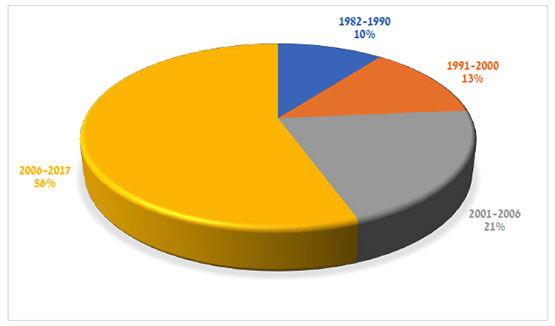 Hezbollah fatalities by year of start of military activity