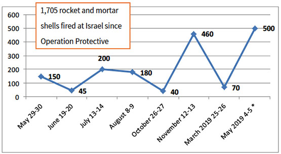 The most recent round of rocket and mortar fire