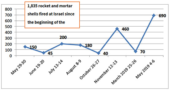 Rocket and mortar fire during the rounds of escalation in the past year