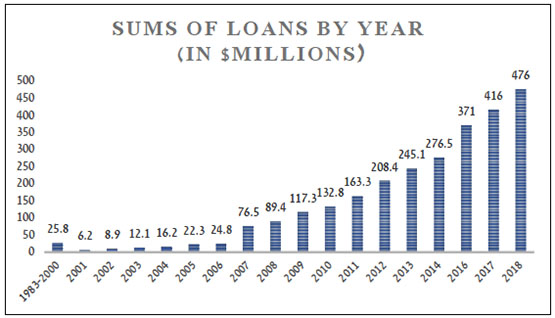 Sums of loans granted by the Al-Qard al-Hasan Association per year (Note: There is no data on 2015)