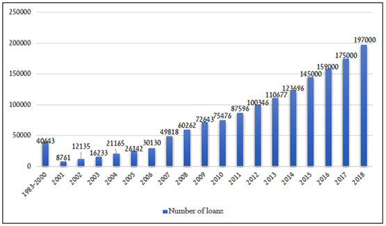 Number of loans granted by the Al-Qard al-Hasan Association by year