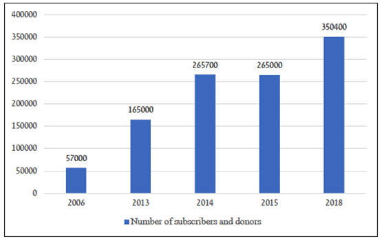 Number of subscribers and donors to the Al-Qard al-Hasan Association by year