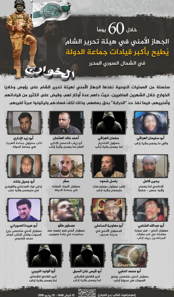 Senior ISIS figures detained by the security apparatus of the Headquarters for the Liberation of Al-Sham over the past two months. Some of them were executed (an announcement by the so-called Battalions for the Repulsion of the Deserters, an entity which is probably affiliated with the Headquarters for the Liberation of Al-Sham (Telegram, June 14, 2019)