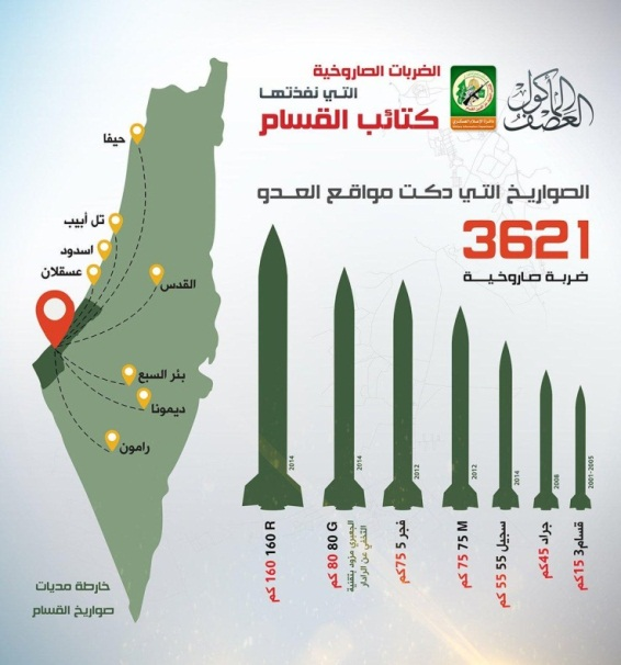 Propaganda infographic issued by Hamas' military-terrorist wing. It shows the number of rockets fired during Operation Protective Edge and the Israeli cities attacked. According to the data, 3,621 rockets of various types were fired (R160, J80, Fajr 5, M75, Sijil 55, Grad, Qassem 3) (Ahmed Sheikh Khalil's Twitter account, July 9, 2019).