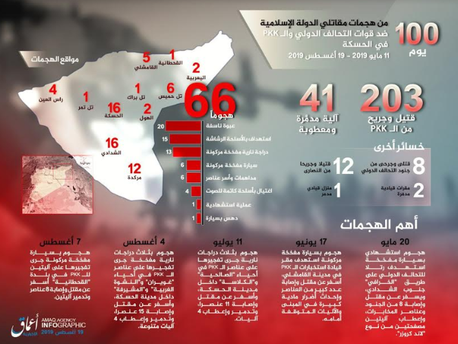 Infographic showing ISIS's activity in the Al-Hasakah region (Telegram, August 19, 2019)