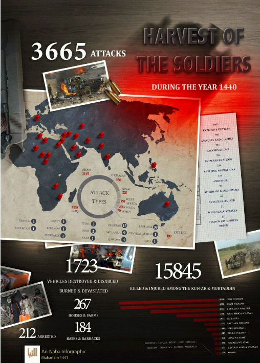 Infographic summarizing ISIS's terrorist activity over the past year (Al-Naba', September 5, 2019)