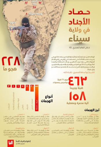 Infographic summarizing ISIS's activity in the Sinai Peninsula in the past year (Al-Naba', as published in Akhbar al-Muslimeen, September 12, 2019)