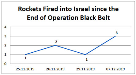 Rockets Fired into Israel since the End of Operation Black Belt