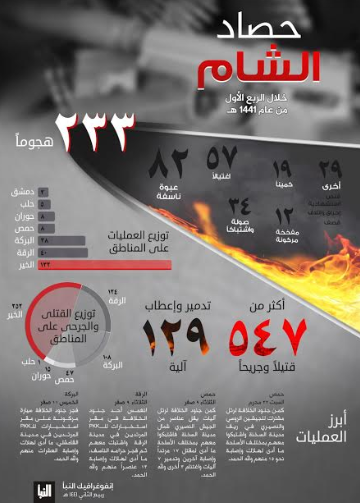 Infographic summing up about three months of activity of ISIS's Al-Sham Province (Syria) (Telegram, December 12, 2019)