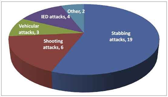 Distribution of types of terrorist attacks, 2019: Stabbing attacks 19, Shooting attacks 6, Vehicular attacks 3, IED attacks 4, Other 2
