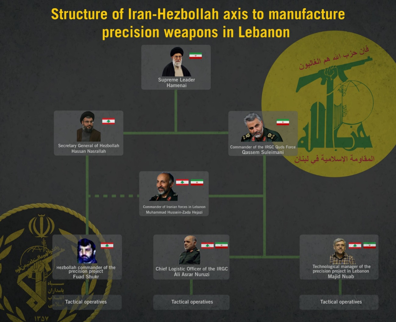 Senior Iranian officials leading the project to increase the precision of Hezbollah's missiles in Lebanon. At the center is Mohammad Hossein-Zadeh Hejazi (IDF website, August 29, 2019).