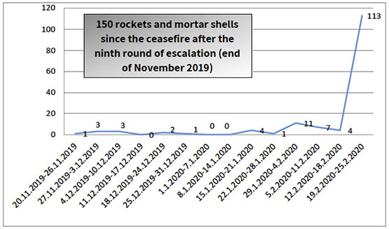 150 rockets and mortar shells since the ceasefire after the ninth round of escalation (end of November 2019)