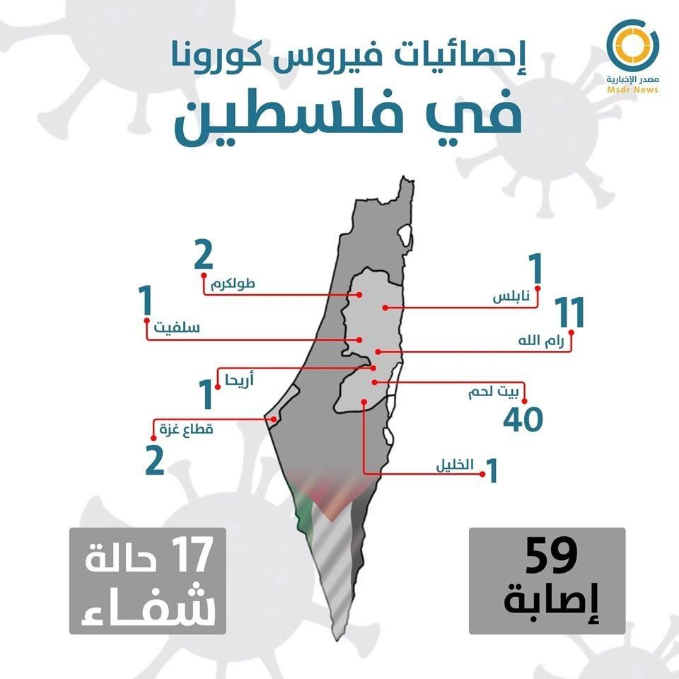 Infographic of the distribution of the 59 Palestinians ill with coronavirus: 57 in Judea and Samaria and 2 in the Gaza Strip. Seventeen have recovered.