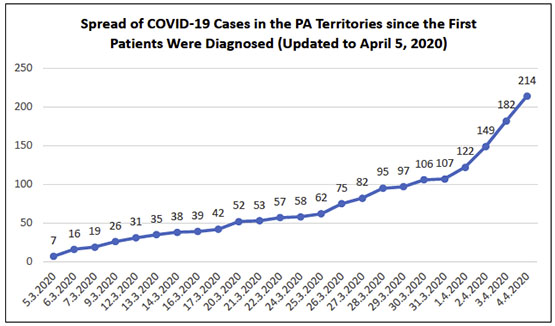 Spread of COVID-19 Cases in the PA Territories since the First Patients Were Diagnosed (Updated to April 5, 2020)