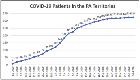 COVID-19 Patients in the PA Territories