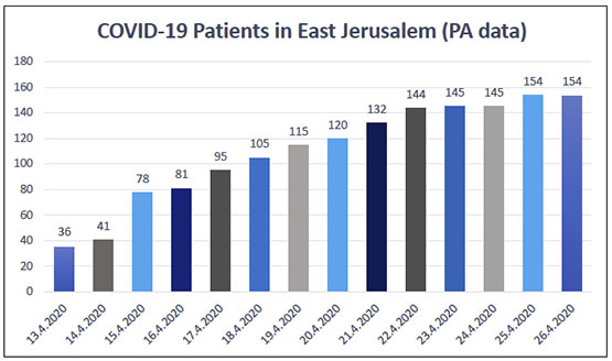 COVID-19 Patients in East Jerusalem (PA data)