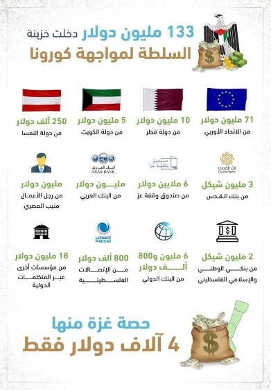 Infographic of the donations received to fight COVID-19 transferred, according to Hamas, to the PA ($133 million). Of that sum, only a tiny fraction ($4,000) was transferred to Gaza (Palinfo Twitter account, April 12, 2020).
