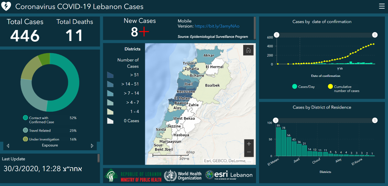 Data on the spread of COVID-19 according to the Lebanese Health Ministry (updated to March 30, 2020) (Lebanese Health Ministry's website, March 30, 2020)