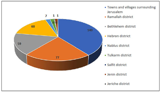 Distribution of overall reported cases by district