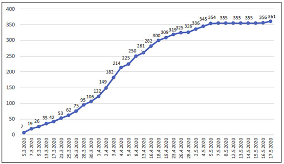 The Total Number of COVID-19 Patients throughout the PA