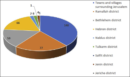 Distribution of the Total Number of Patients by District