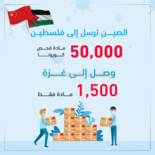 Infographic showing that the Gaza Strip received only 1,500 of the 50,000 COVID-19 test kits China sent to the PA (Shehab Facebook page, April 28, 2020).