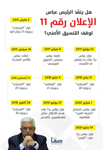 Infographic posted to Hamas' Safa website listing ten previous decisions made by Mahmoud Abbas about terminating security coordination. It wonders if this time the 11th decision will be implemented (Safa Twitter account, May 20, 2020).