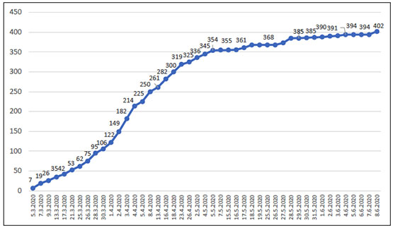 The overall number of cases since the outbreak of the COVID-19 pandemic in the PA territories