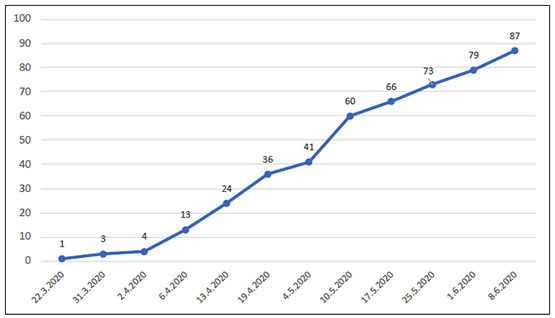 The rate of the spread of coronavirus in the Hebron district