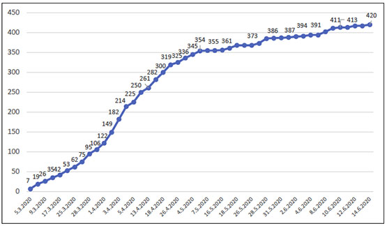 The overall reported number of COVID-19 in the PA since the outbreak of the virus