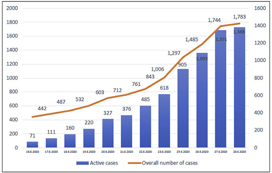 Number of COVID-19 cases in Judea and Samaria