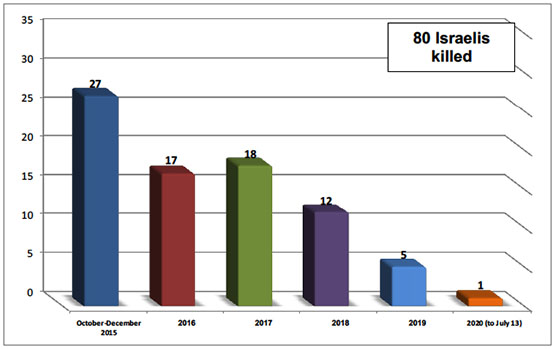 Israelis killed since October 2015