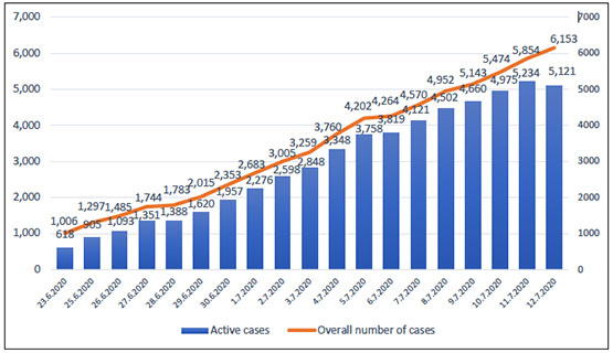 The rise in the number of COVID-19 patients in Judea and Samaria