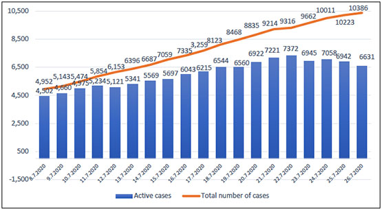 Rise in the number of COVID-19 cases in Judea and Samaria