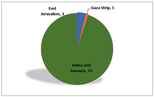 The distribution of deaths in Judea and Samaria, east Jerusalem and the Gaza Strip