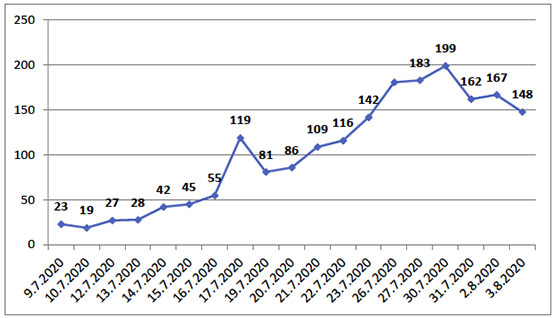 Rise in the number of active COVID-19 cases in Kafr 'Aqab since July 9, 2020 (According to data from the Jerusalem municipality)