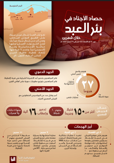 Media exploitation of the success of ISIS's attacks in the Rabi'a region . Infographic summarizing ISIS's activity in the Bir al-Abd region (Telegram, September 17, 2020)
