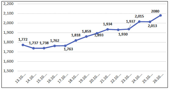 The increase of active cases inside the Gaza Strip over the past week