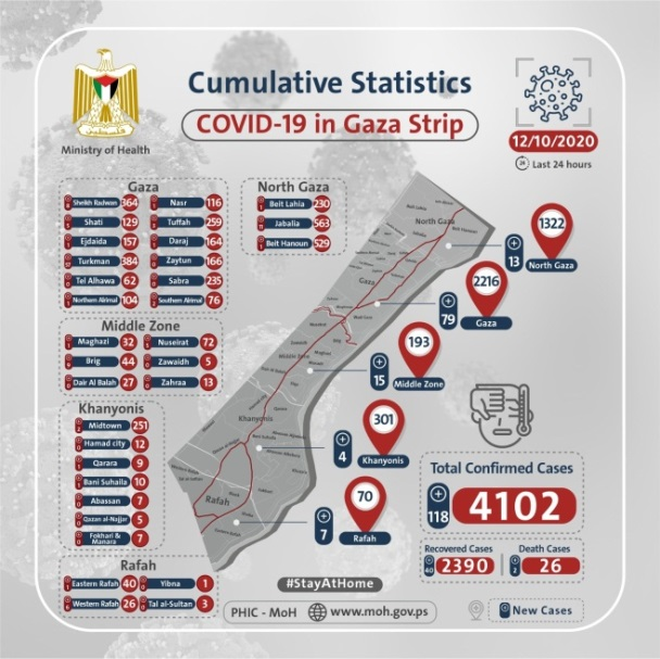 Cumulative statistics of Covid-19 in in Gaza, by district (Twitter account in English of the ministry of health in Gaza, October 12, 2020).