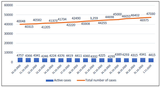 Covid-19 infection in Judea and Samaria since October 10, 2020