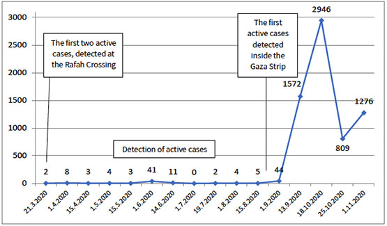 The biweekly rate of the increase of Covid-19 cases in the Gaza Strip