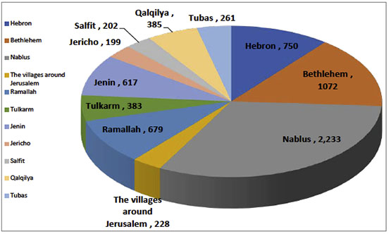 The distribution of active cases in the various districts