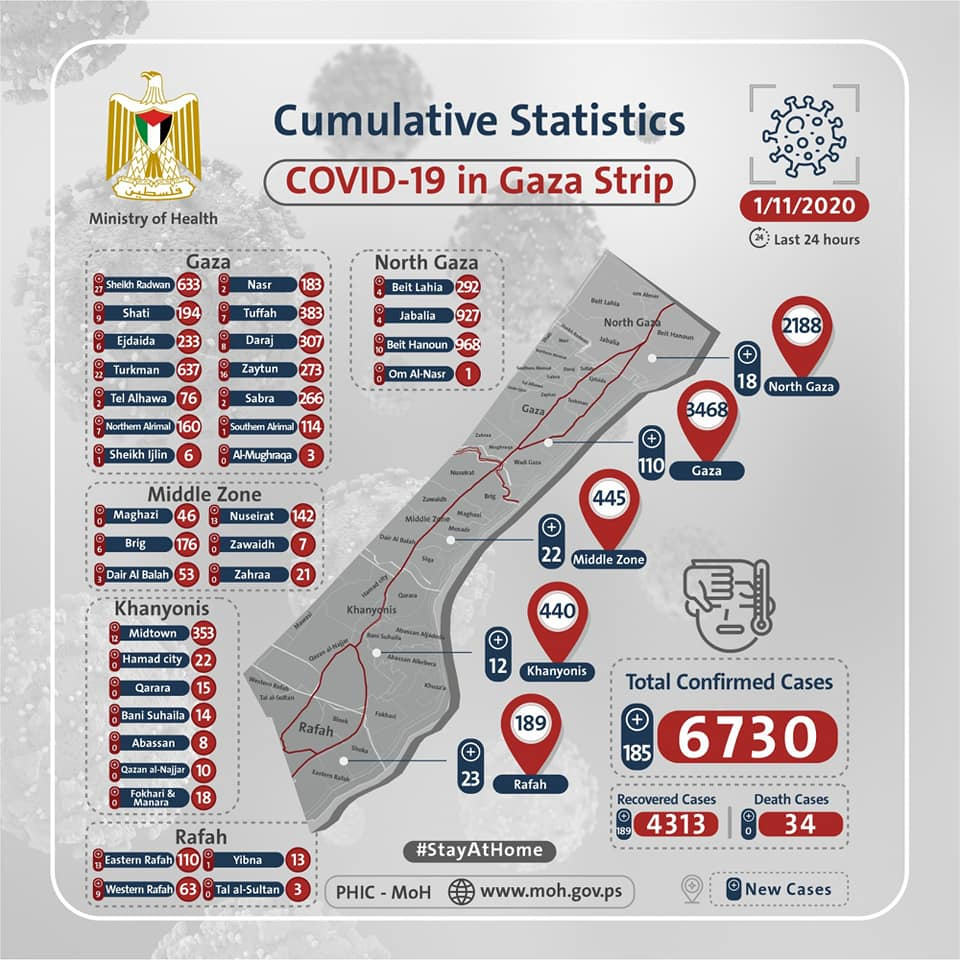 Ministry of health in Gaza infographic of the cumulative statistics of Covid-19 in the Gaza Strip, by district (Facebook page of the medical committee for combatting the coronavirus in the ministry of health in Gaza, November 1, 2020).