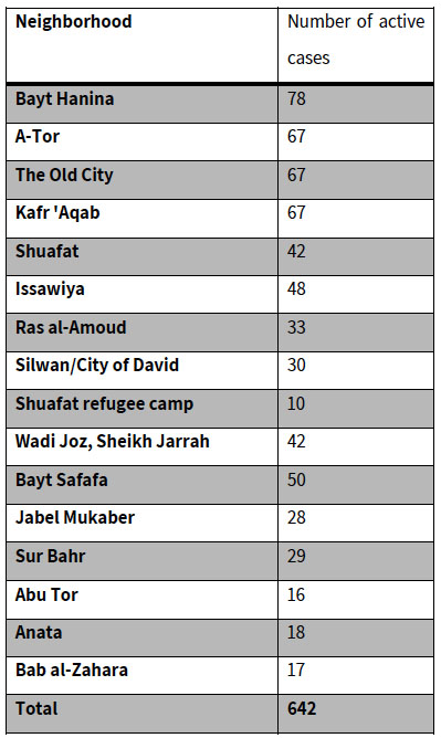 The number of active Covid-19 cases in east Jerusalem, according to the Jerusalem municipality, November 29, 2020